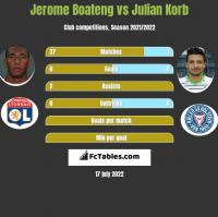 Jerome Boateng vs Julian Korb h2h player stats