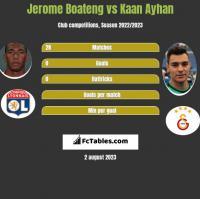 Jerome Boateng vs Kaan Ayhan h2h player stats
