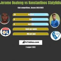 Jerome Boateng vs Konstantinos Stafylidis h2h player stats