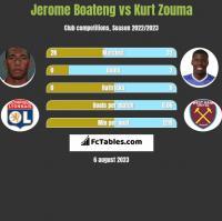 Jerome Boateng vs Kurt Zouma h2h player stats