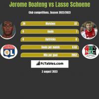 Jerome Boateng vs Lasse Schoene h2h player stats