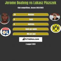 Jerome Boateng vs Lukasz Piszczek h2h player stats