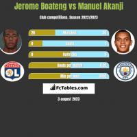 Jerome Boateng vs Manuel Akanji h2h player stats