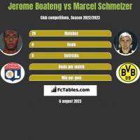 Jerome Boateng vs Marcel Schmelzer h2h player stats