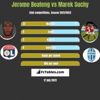 Jerome Boateng vs Marek Suchy h2h player stats
