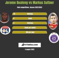 Jerome Boateng vs Markus Suttner h2h player stats