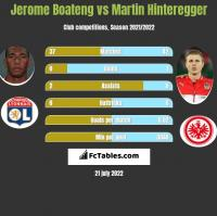 Jerome Boateng vs Martin Hinteregger h2h player stats