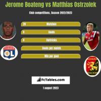 Jerome Boateng vs Matthias Ostrzolek h2h player stats