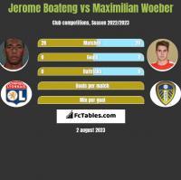 Jerome Boateng vs Maximilian Woeber h2h player stats