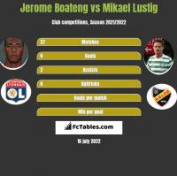 Jerome Boateng vs Mikael Lustig h2h player stats