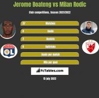 Jerome Boateng vs Milan Rodic h2h player stats