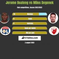 Jerome Boateng vs Milos Degenek h2h player stats