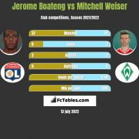 Jerome Boateng vs Mitchell Weiser h2h player stats