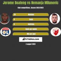 Jerome Boateng vs Nemanja Milunovic h2h player stats