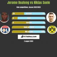 Jerome Boateng vs Niklas Suele h2h player stats