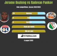 Jerome Boateng vs Radovan Pankov h2h player stats