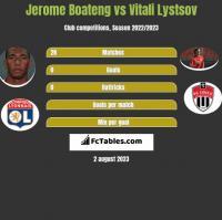 Jerome Boateng vs Vitali Lystsov h2h player stats