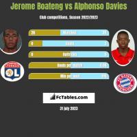 Jerome Boateng vs Alphonso Davies h2h player stats