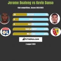 Jerome Boateng vs Kevin Danso h2h player stats