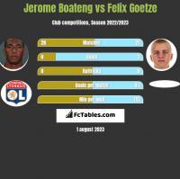 Jerome Boateng vs Felix Goetze h2h player stats