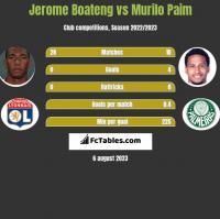 Jerome Boateng vs Murilo Paim h2h player stats