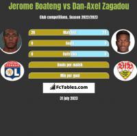 Jerome Boateng vs Dan-Axel Zagadou h2h player stats