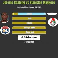 Jerome Boateng vs Stanislav Magkeev h2h player stats