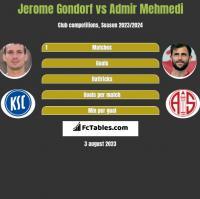 Jerome Gondorf vs Admir Mehmedi h2h player stats