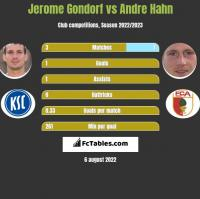 Jerome Gondorf vs Andre Hahn h2h player stats