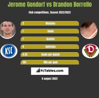 Jerome Gondorf vs Brandon Borrello h2h player stats