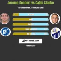 Jerome Gondorf vs Caleb Stanko h2h player stats