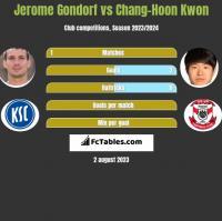 Jerome Gondorf vs Chang-Hoon Kwon h2h player stats