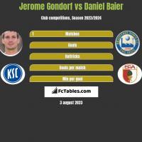 Jerome Gondorf vs Daniel Baier h2h player stats