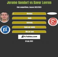 Jerome Gondorf vs Davor Lovren h2h player stats