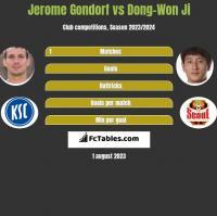 Jerome Gondorf vs Dong-Won Ji h2h player stats
