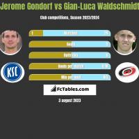 Jerome Gondorf vs Gian-Luca Waldschmidt h2h player stats