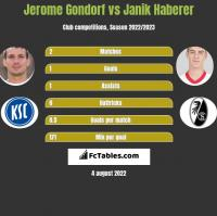 Jerome Gondorf vs Janik Haberer h2h player stats