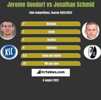 Jerome Gondorf vs Jonathan Schmid h2h player stats