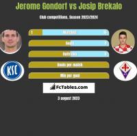 Jerome Gondorf vs Josip Brekalo h2h player stats