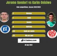 Jerome Gondorf vs Karim Onisiwo h2h player stats
