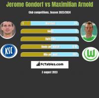 Jerome Gondorf vs Maximilian Arnold h2h player stats