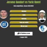 Jerome Gondorf vs Yoric Ravet h2h player stats