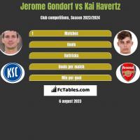 Jerome Gondorf vs Kai Havertz h2h player stats