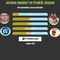 Jerome Gondorf vs Fredrik Jensen h2h player stats