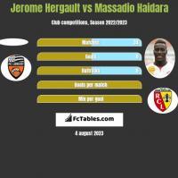 Jerome Hergault vs Massadio Haidara h2h player stats