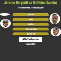 Jerome Hergault vs Matthieu Saunier h2h player stats