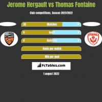 Jerome Hergault vs Thomas Fontaine h2h player stats