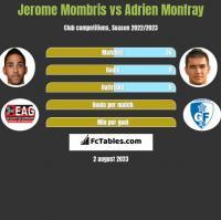 Jerome Mombris vs Adrien Monfray h2h player stats