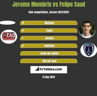 Jerome Mombris vs Felipe Saad h2h player stats