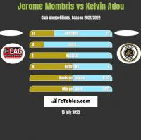 Jerome Mombris vs Kelvin Adou h2h player stats